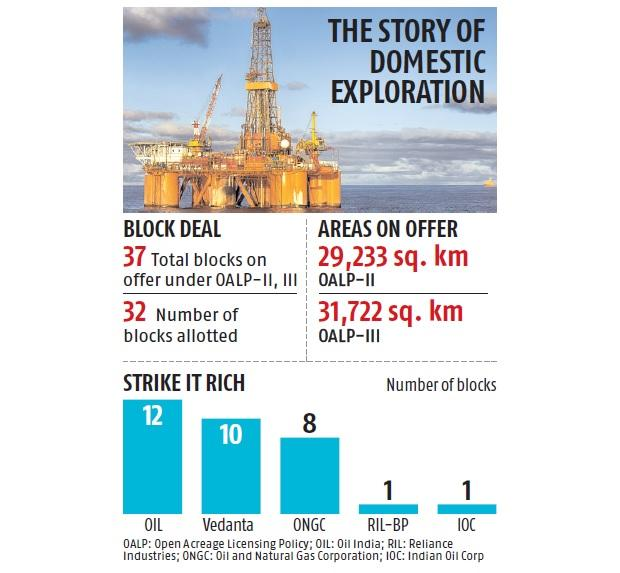 RIL-BP wins first block under OALP rounds, Oil India, Vedanta bag the most