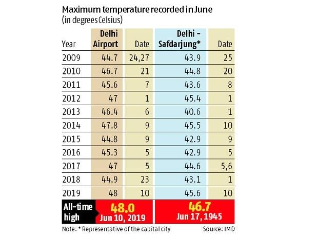 Mercury rising: At 48 degrees Celsius, Delhi records a 100-year high