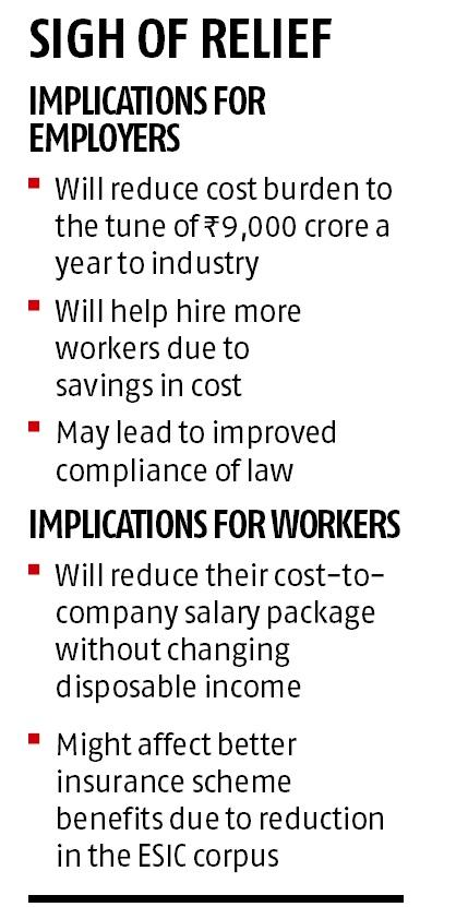 Govt reduces rate of contribution towards ESI scheme, employers to
