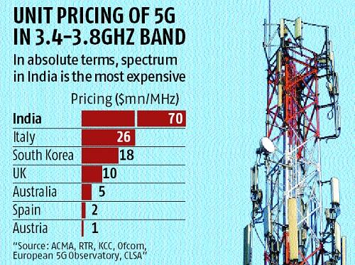 5G reserve price is just too high for telecom companies, say experts