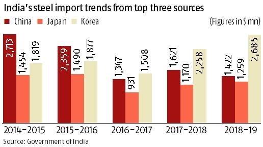 Steel imports from South Korea and Japan fill up the Chinese gap