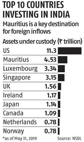 Mauritius to green light offshore funds, advisory services in 60 days
