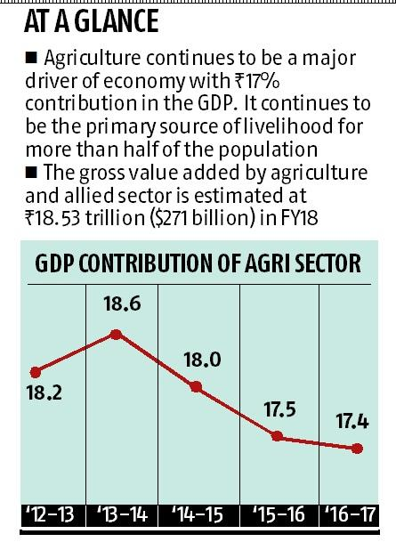Budget 2019 agriculture wishlist: Increase farmer income, investment in R&D