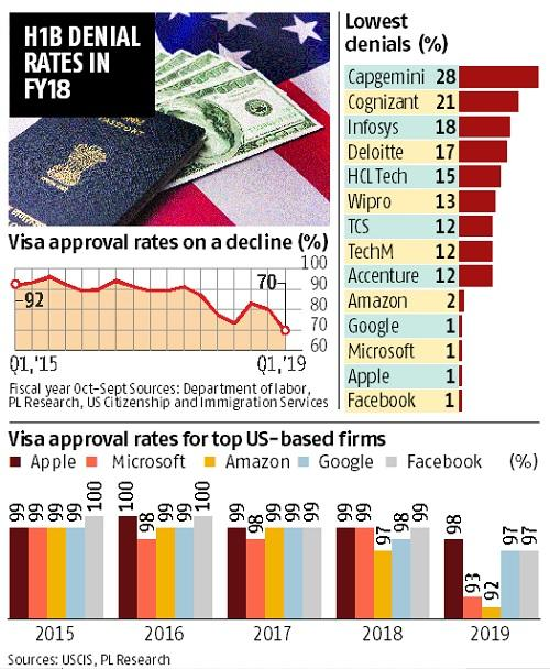 Capping H1B visas will hit tech outsourcing industry, global