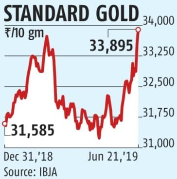 Gold price hits lifetime high on global cues: All you need