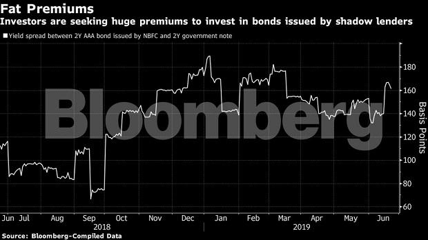 Eleven stocks, $14 billion erased: India's debt woes explained in charts