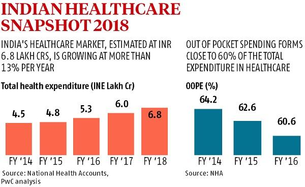 Budget 2019 wishlist: Here are the key challenges for healthcare sector