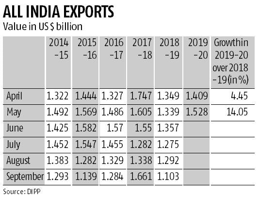India's readymade garment exports stitch recovery, helped by