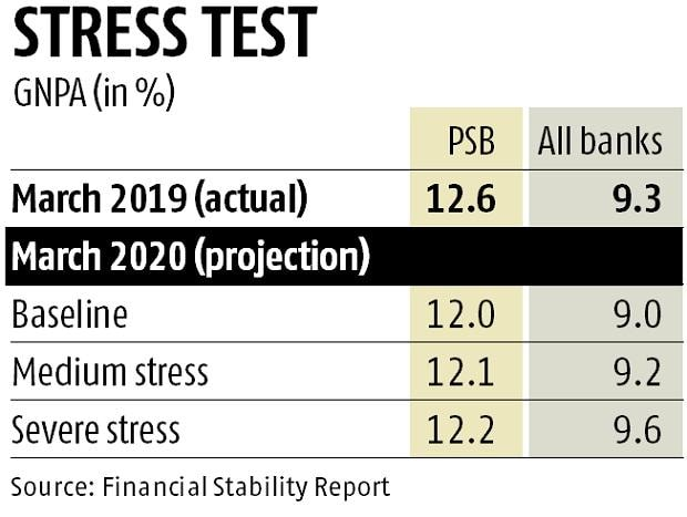 Asset quality in banking sector may improve in 2020, show RBI stress tests