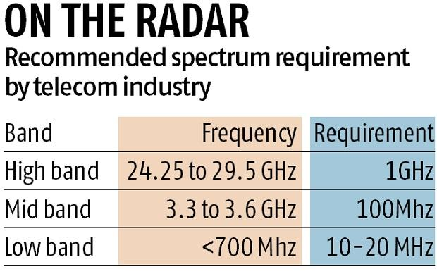 5G auction: Reliance Jio joins industry chorus for low spectrum pricing