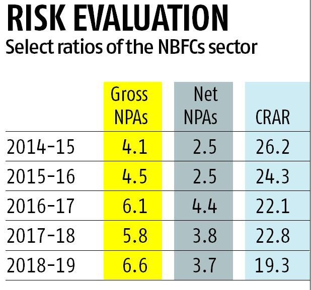 Consumer loans may be the next big headache for NBFCs: RBI report