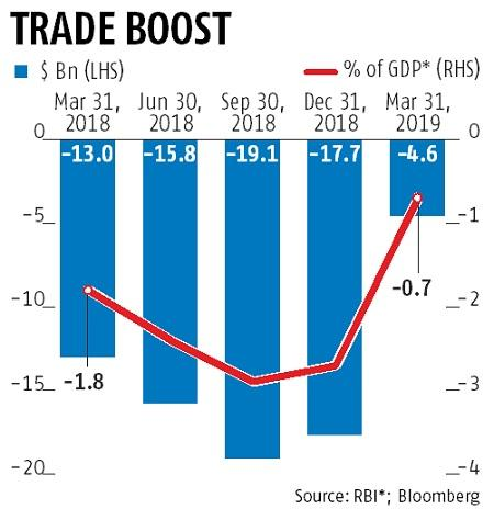 India's current account deficit narrows sharply to 0.7% of GDP in Q4