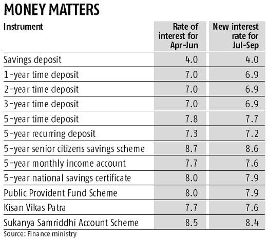 Finance Ministry cuts small savings interest rates for July-Sept quarter