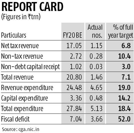 Fiscal deficit hits 52% of budgeted target in first two months of FY20