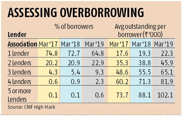 Rapid growth of microfinance industry leading to risks of over-borrowing