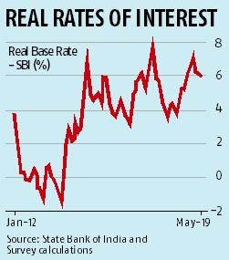 Economic Survey: Need modest real interest rates to boost pvt investment