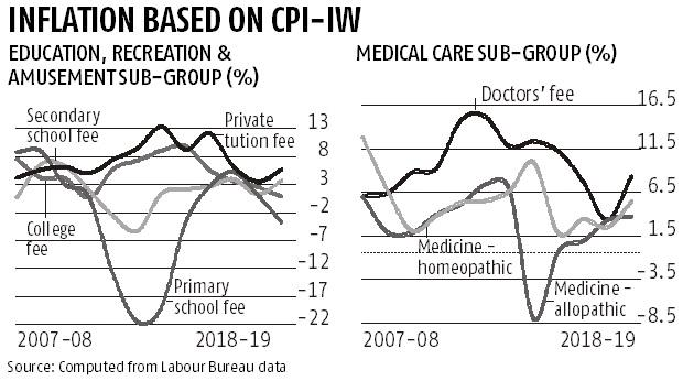 Economic Survey: Private tuition, doctor fee contribute most to inflation