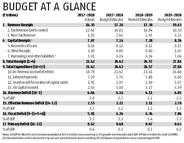 Budget at a glance: Here're the key numbers from Union Budget 2019