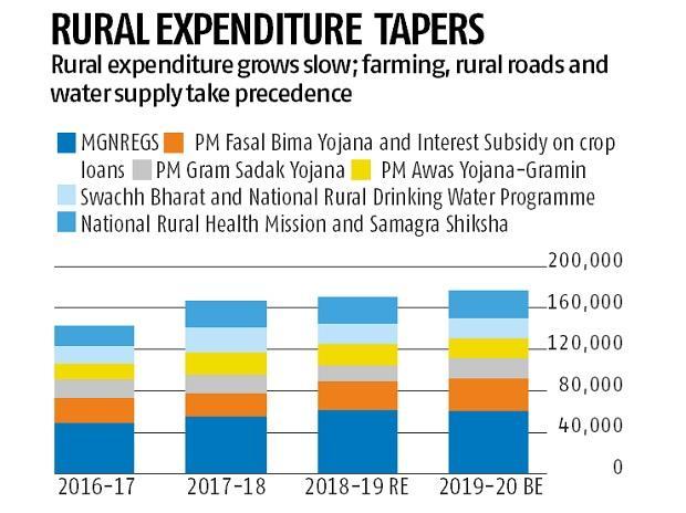 Budget: Fiscal deficit under control, courtesy healthy non-tax revenues