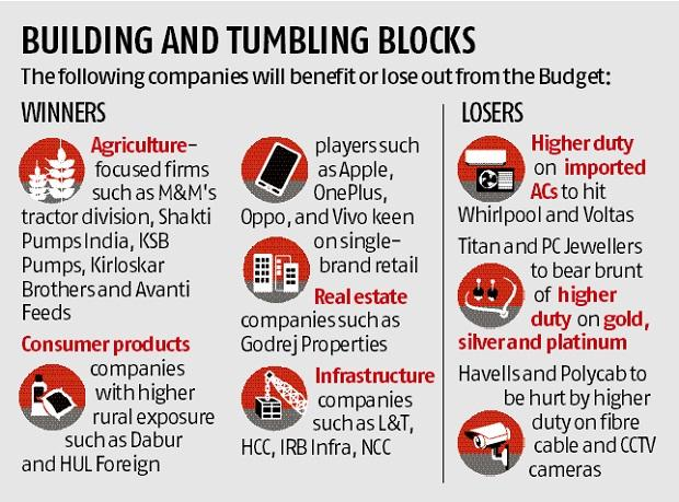 Budget 2019: Taxes on super rich, buybacks draw flak from India Inc