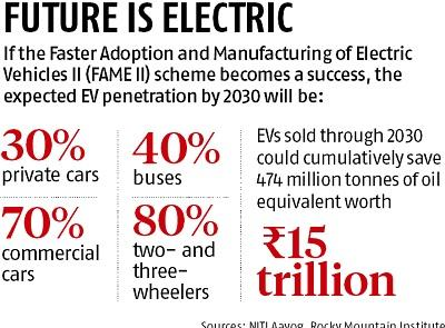 Budget 2019: Govt's EV push casts shadow on traditional