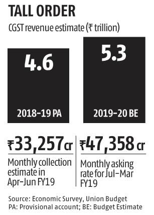 Budget 2019: Is the rationalised GST target still too ambitious?