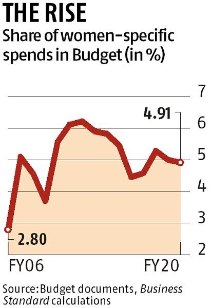 Nirmala Sitharaman allots 4.91% of budget to women-specific schemes