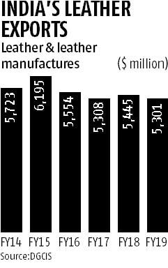 Leather industry fears supply crunch with export duty cut on