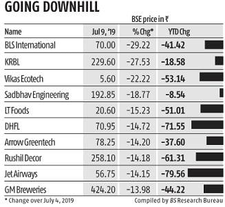 Mid- and small-cap stock indices not yet out of the woods