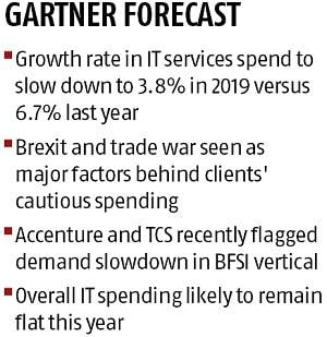 Decline in global client spending may put Indian IT sector under