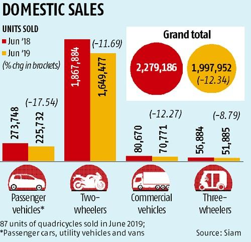 Domestic auto sales skid 12% in June, no immediate respite likely