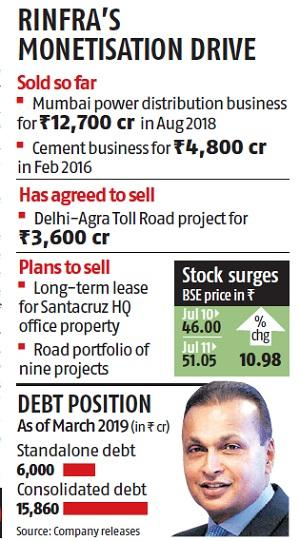 Reliance Infra lenders sign debt resolution pact; stock jumps nearly 11%