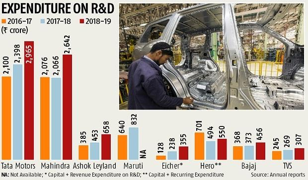 Automobile R&D investments soar on new regulations & emerging technologies