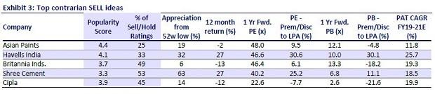 Does a contrarian investing strategy yield better results? An analysis