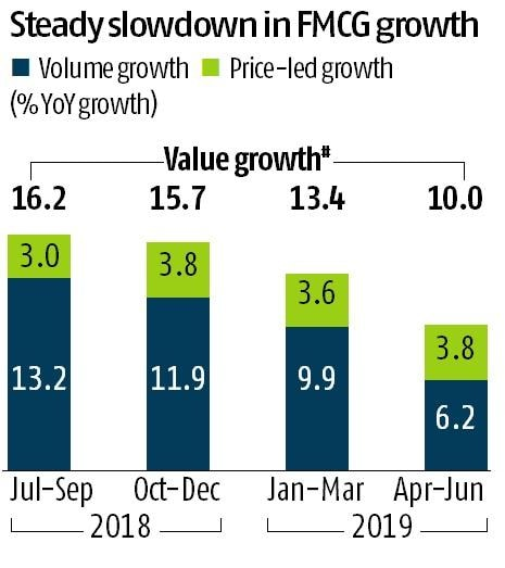 FMCG sector slows down due to lower consumption in rural market