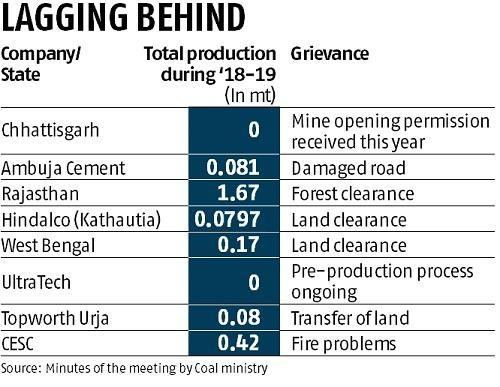 Auctioned coal mines behind production target