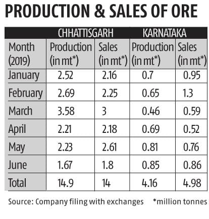 NMDC to resume operations at the Donimalai iron ore mine after 9 months