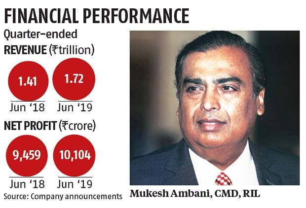RIL Q1 net up 7% at Rs 10,104 crore; Jio, retail boost revenues by 22%