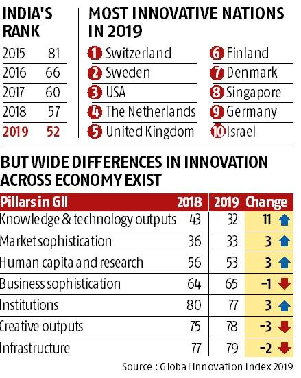 India up 5 ranks to 52nd most innovative country in Global