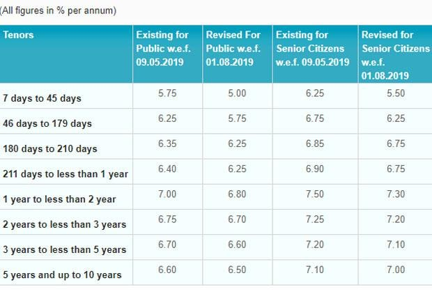SBI cuts deposit rates