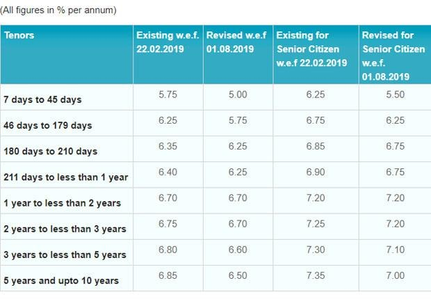 SBI cuts interest rates on FDs with effect from August 1
