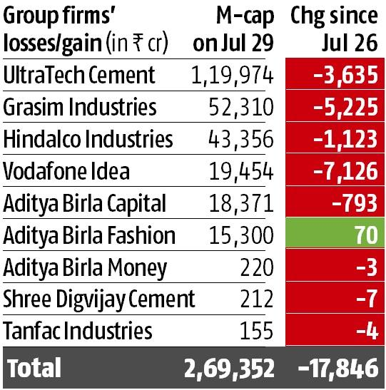 Voda Idea losses spill over to other AB Birla group firms; m-cap down 6.2%