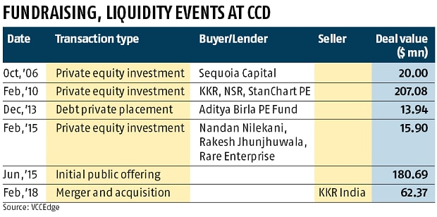 Siddhartha's letter could be referring to a debt deal, say PE insiders