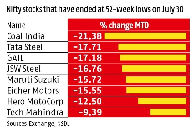 Bears tighten grip on mkt: Nifty falls to lowest level in nearly 5 months