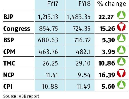 BJP's assets rise by 22% in FY18, Congress reports 15% decline, says ADR