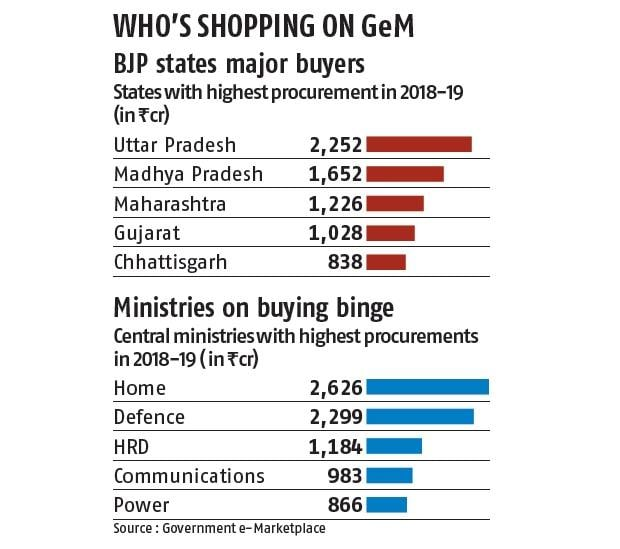 Govt e-commerce platform has more than twice the number of Flipkart sellers