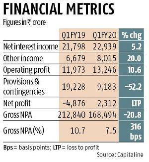 SBI reports Rs 2,312 crore net profit in Q1, asset quality slips