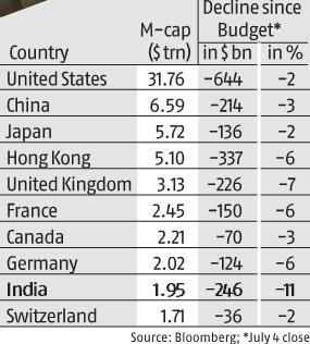 India m-cap slips below $2 trillion after a sharp drop in the rupee