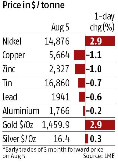 Commodity prices fall worldwide, falling rupee helps India