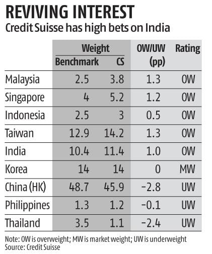 Credit Suisse upgrades Indian equities to 'overweight' from 'market weight'